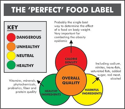 A Better Food Label