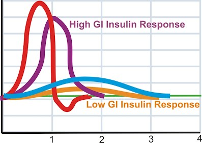 Glycemic curve along with insulin response